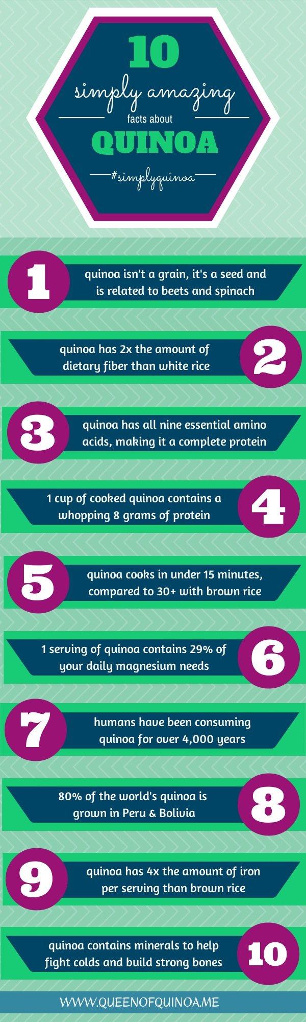 quinoa-facts